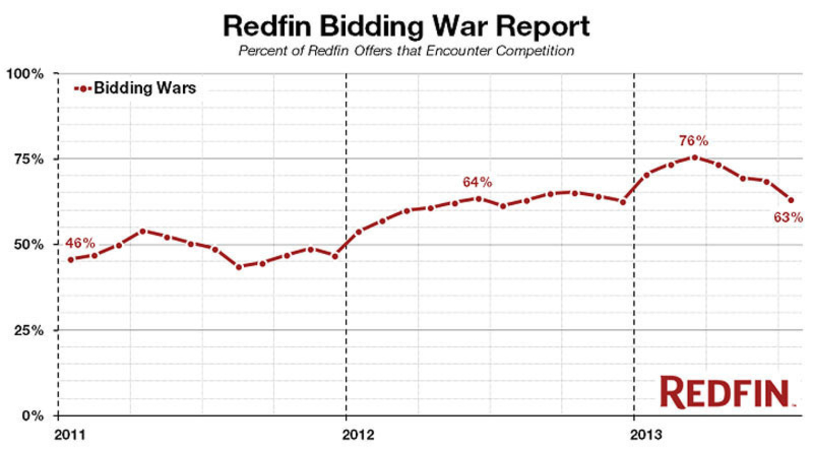 Real Estate Bidding Wars Continued to Tumble in July as Housing Market Rebalances, According to Redfin Report. (PRNewsFoto/Redfin) (PRNewsFoto/REDFIN)