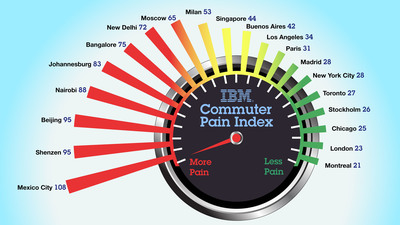 Drivers in Mexico City have the most painful commute of the 20 cities in IBM's 2011 Global Commuter Pain survey. Studying the emotional toll associated with driving, the annual survey reveals that, overall, commuters have gotten a lot more stressed out and angry in the past year. On the positive side, New York, Chicago and Los Angeles have less painful commutes when compared to most other cities. And Montreal has the least painful of all.  (PRNewsFoto/IBM, Dennis Champlain)