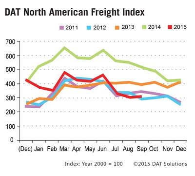Truckload Spot Market Freight Volume Holds Steady in September 2015.