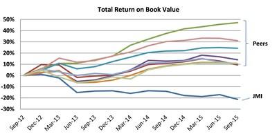 Total Return on Book Value