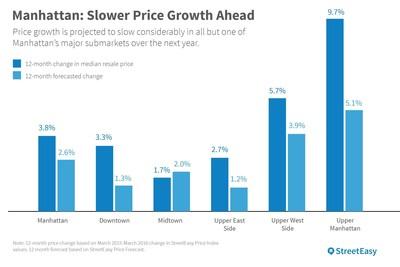 Price changes in Manhattan Q1
