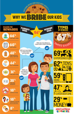 This infographic details the top reasons parents reward their kids and how they're rewarded.