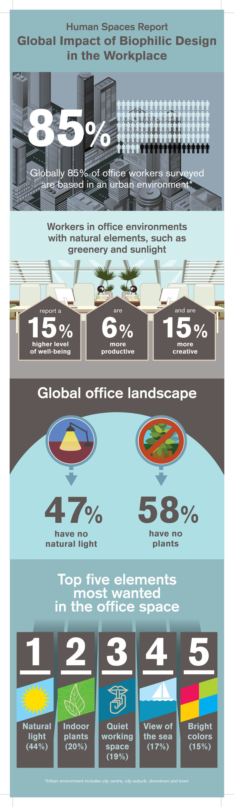 Human Spaces infographic