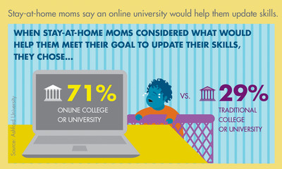Stay-at-home moms say an online university would help them update skills.  (PRNewsFoto/Ashford University)
