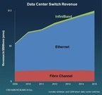 Data Center Switch Market Hits $12B in 2015, Reports Crehan Research