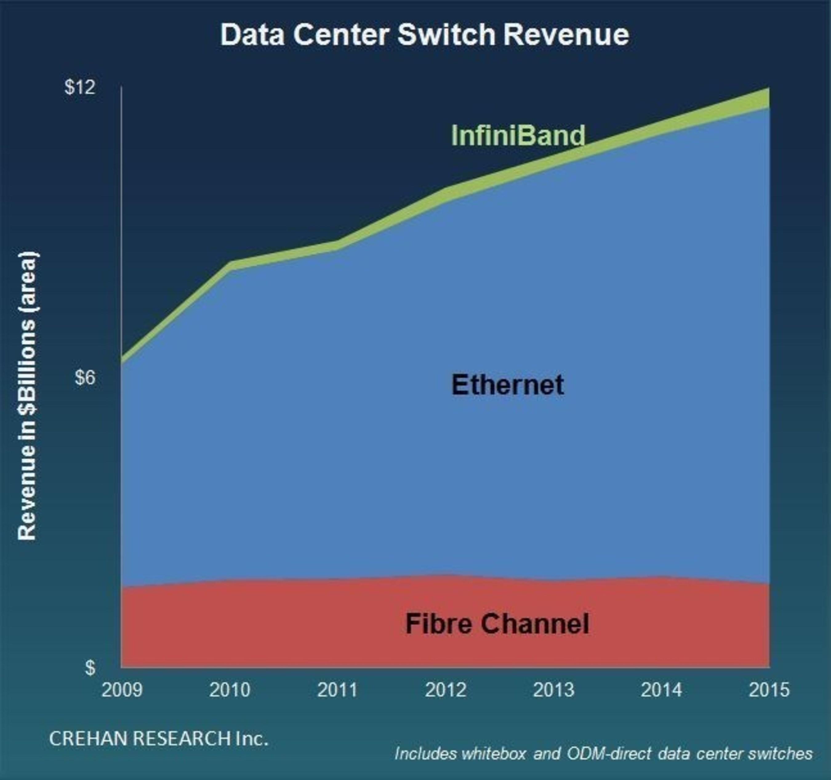 CREHAN RESEARCH: Data Center Switch Revenue