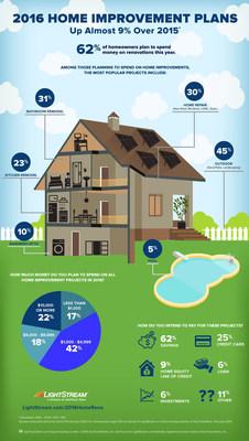 LightStream Home Improvement Survey Infographic