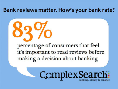 Given that 83 percent of consumers think it is important to read reviews before making a decision about banking or financial services, there is a good chance that a bank's prospective customers will be seeing the same reviews we've found online.  ...