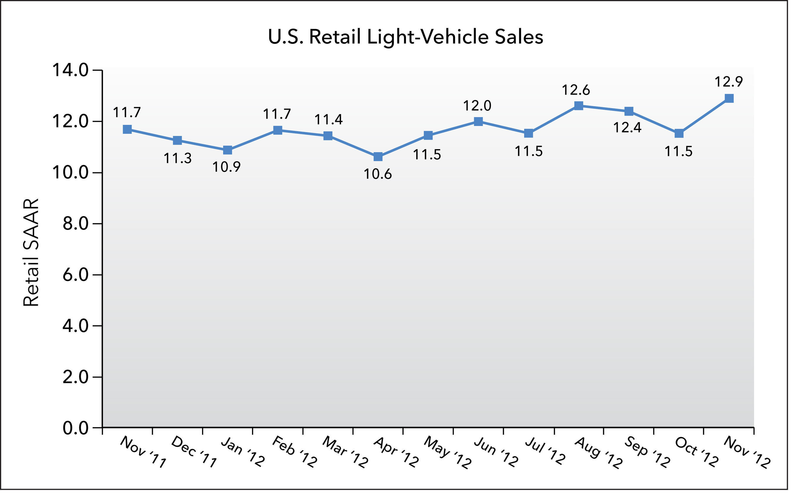 U.S. Retail SAAR--November 2011 to November 2012 (in millions of units).  (PRNewsFoto/J.D. Power and Associates)