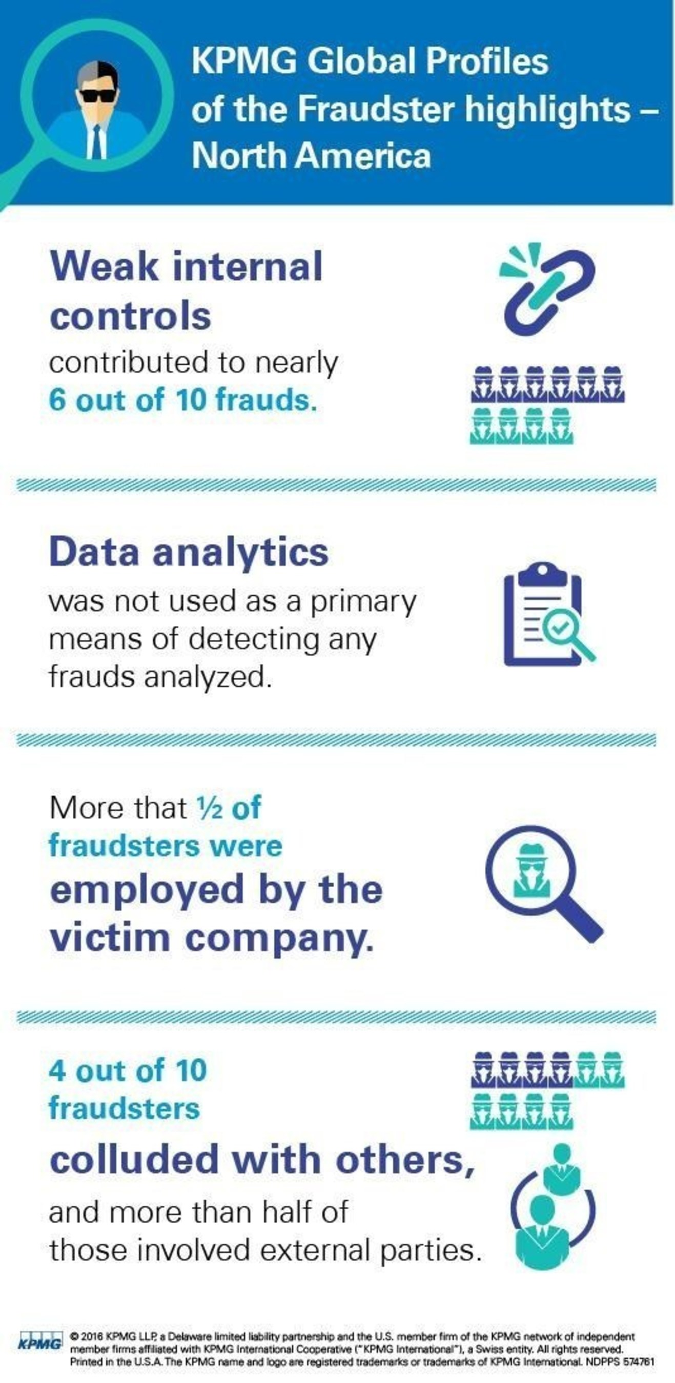 Technology Rarely Leveraged To Spot Fraud, While Perpetrators Advance Tech-Enabled Schemes: KPMG Study