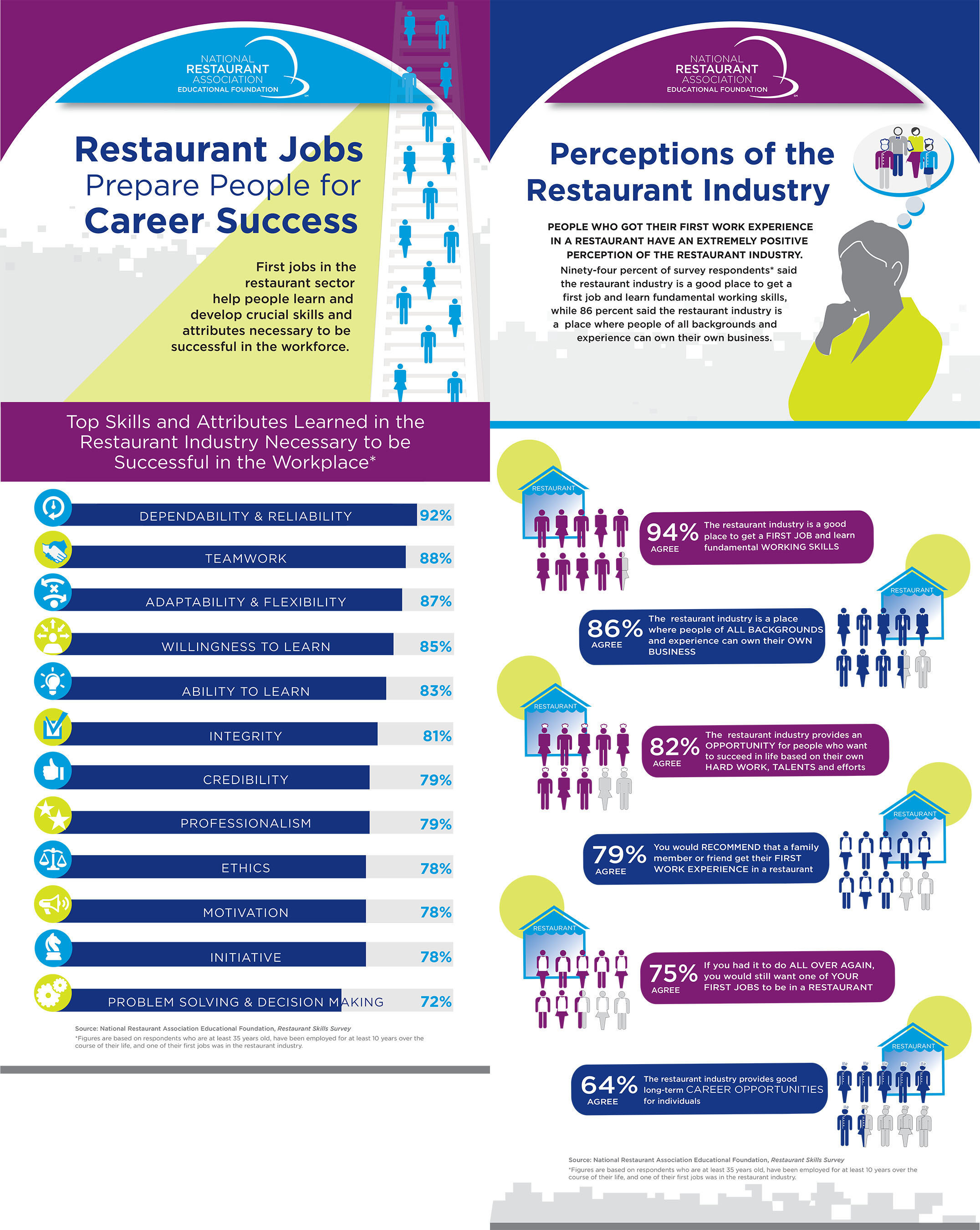 Research completed by the National Restaurant Association Educational Foundation shows that first jobs in the restaurant sector help people learn and develop crucial skills and attributes necessary to be successful in the workforce.