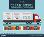 Clean Diesel Powers America's Trucking Fleet