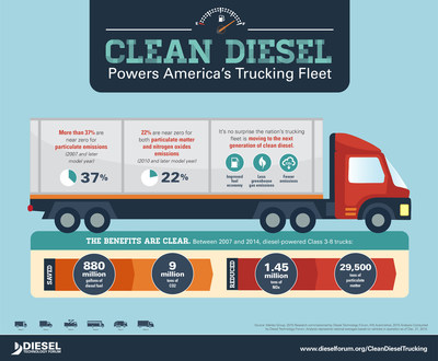 Clean Diesel Powers America's Trucking Fleet