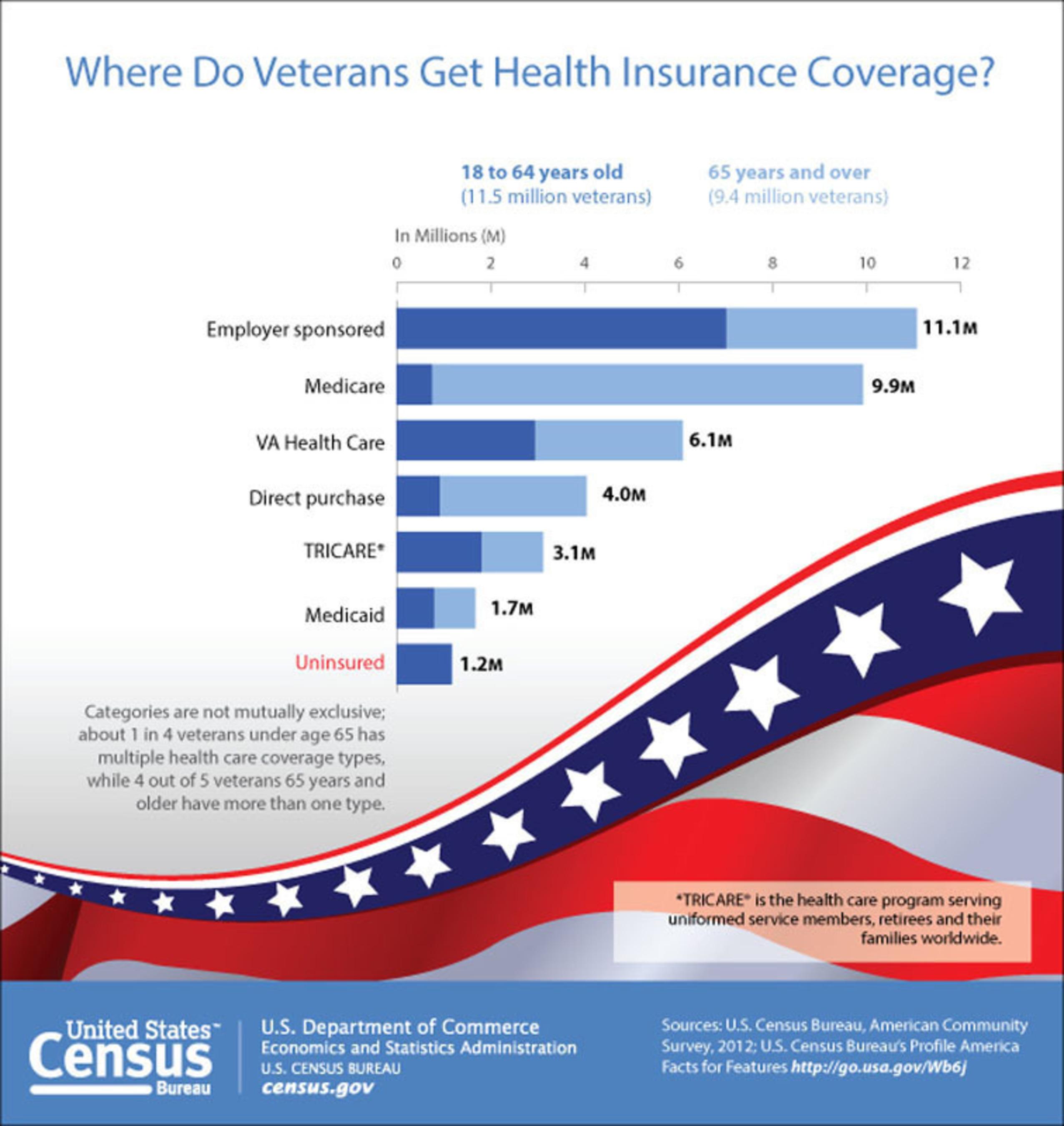 Revised u s census bureau facts for features veterans day 2013 nov 11 washington nov 8 - Census bureau statistics ...