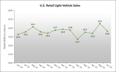 U.S. Retail SAAR-June 2014 to June 2015 (in millions of units) Source: Power Information Network (r) (PIN) from J.D. Power