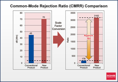 ROHM's BD5291G and BD5291FVE provide a common-mode rejection ratio of 70dB (min), compared to only 45dB (min) with comparable devices, making it possible to provide high-accuracy signal amplification. (45dB and 70dB are roughly equivalent to 178x and 3,162x, respectively, resulting in an 18x improvement.).  (PRNewsFoto/ROHM Semiconductor)