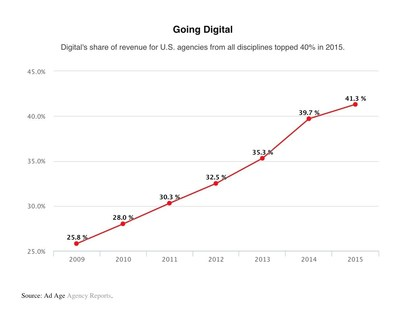 Digital work accounted for a record 41.3% of U.S. agency revenue in 2015 according to Ad Age's annual Agency Report.