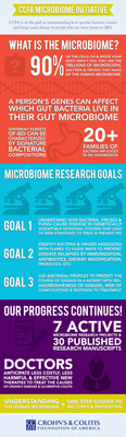 A breakdown of some of the CCFA's research advances. Learn more: http://www.ccfa.org/science-and-professionals/.