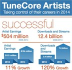TuneCore Artists Taking Control of Their Careers: 2014 Artist Earnings, Streams & Downloads
