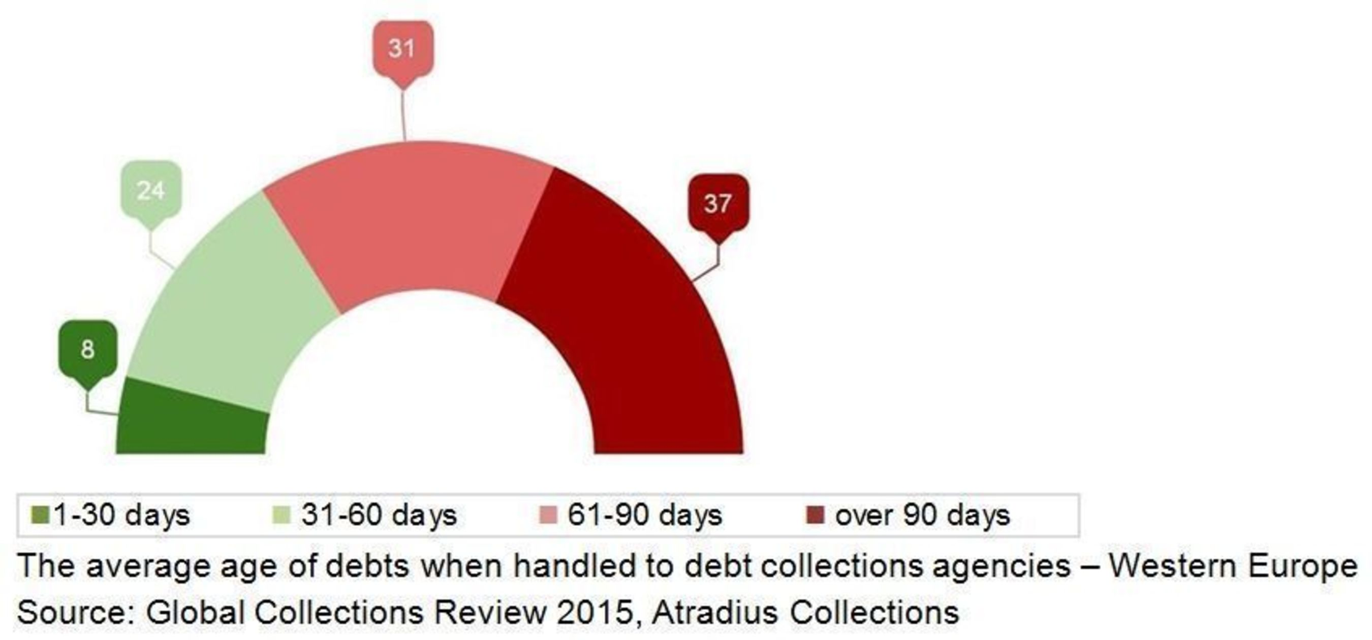 The average age of debts when handled to debt collections agencies (PRNewsFoto/Atradius)