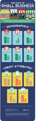 Small business owners outshine consumers in credit management