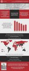 Infographic: Global Core Banking Software Market