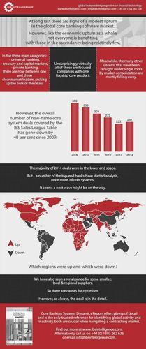 Infographic: Global Core Banking Software Market (PRNewsFoto/IBS Intelligence)