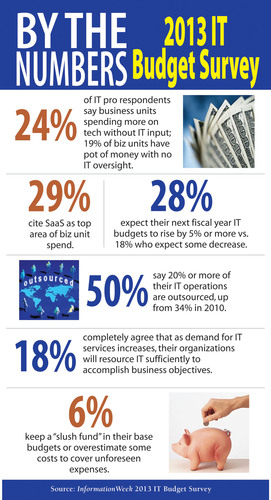 28% Of Companies Expect IT Budgets To Rise By 5% Or More, Says InformationWeek.  (PRNewsFoto/UBM Tech)