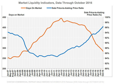 Market Liquidity Indicators (Days on Market and Sale Price to Asking Price Ratio,) Data through October 2016