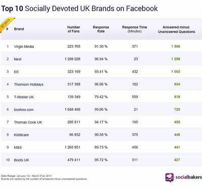The Volume of Social Media Questions to UK Brands Increases by 37% In a Year