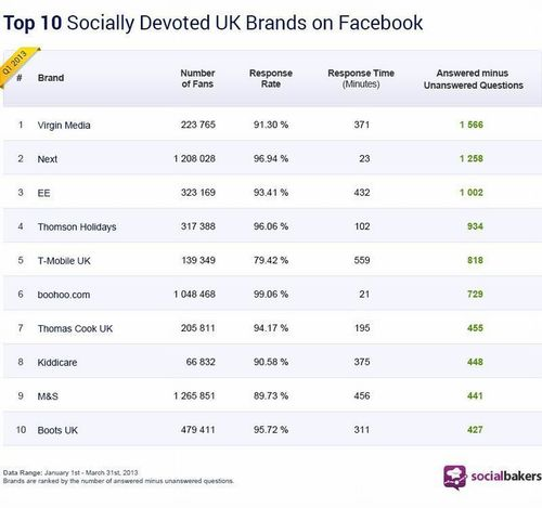 The Top Ten UK Socially Devoted Brands (PRNewsFoto/Socialbakers)