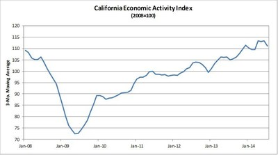 Comerica Bank's California Economic Activity Index Eased in July (PRNewsFoto/Comerica Bank)