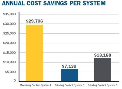 Total annual cost savings of $50,033 for all three systems