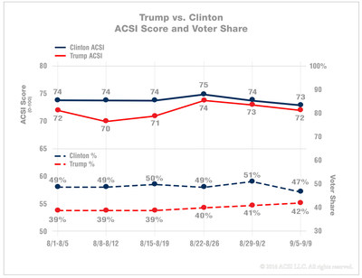 ACSI Presidential Election Survey, Sept 5-9, Trump vs. Clinton, Satisfaction Score and Voter Share