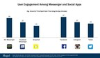 User Engagement of Messenger and Social Apps