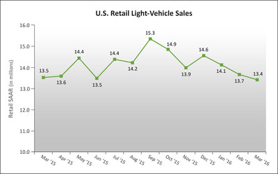 U.S. Retail SAAR--March 2015 to March 2016(in millions of units).Source: Power Information Network (PIN) from J.D. Power.