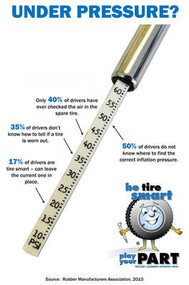 Tire gauge graphic with 2015 National Tire Safety Week survey statistics
