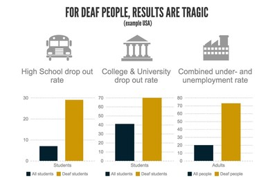 Being Deaf is a reality for 70 million people, but they are often left behind with education attainment & employability.