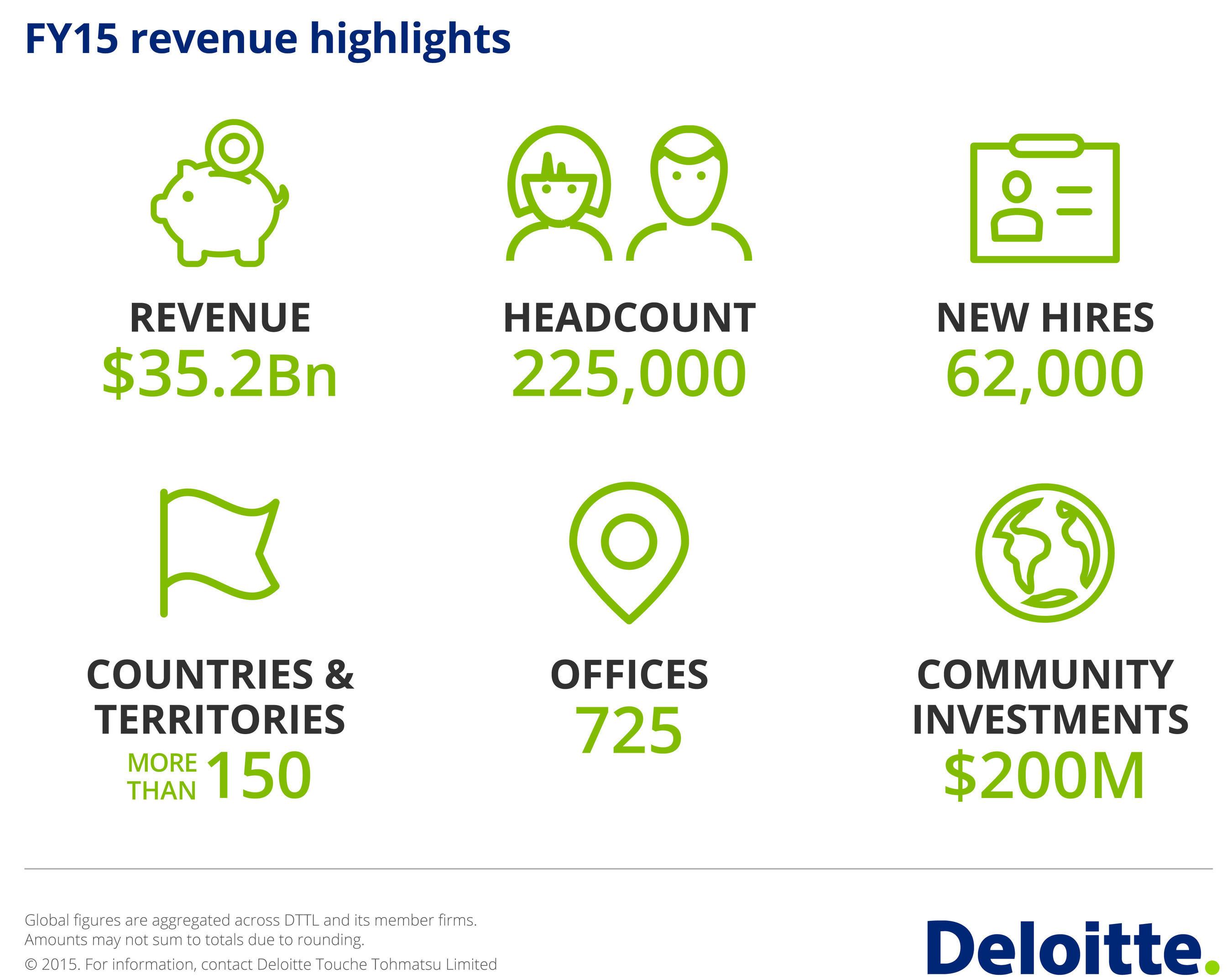 Deloitte anuncia receita de US$ 35,2 mil milhões