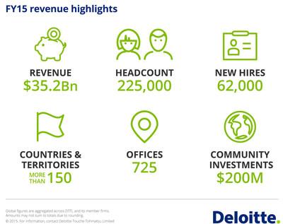 Deloitte Global FY15 Revenue Results Infographic (PRNewsFoto/Deloitte)