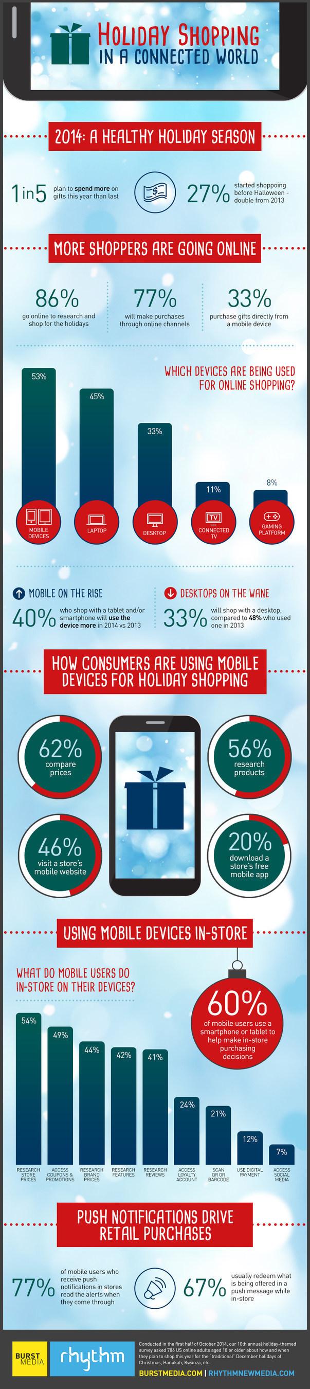 Burst Media and Rhythm NewMedia Present Their Annual Holiday Shopping Survey.