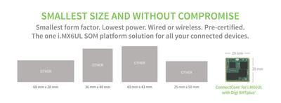 ConnectCore 6UL de Digi: La plataforma mas pequena de Sistemas en Modulos inalambricos - con factor de forma de montaje en superficie con patente pendiente basado en el Procesador NXP i.MX6UltraLite
