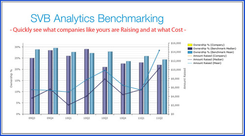 This chart, an example of the reports clients can run directly from SVB Analytics Benchmarking, shows that ...