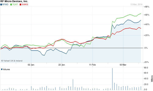 Stock Performance of RFMD, SkyWorks and TriQuint.  (PRNewsFoto/Strategy Analytics)