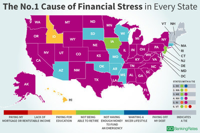 "Latest GOBankingRates survey asked Americans, ""Of the following, what is your No. 1 cause of financial stress?"""