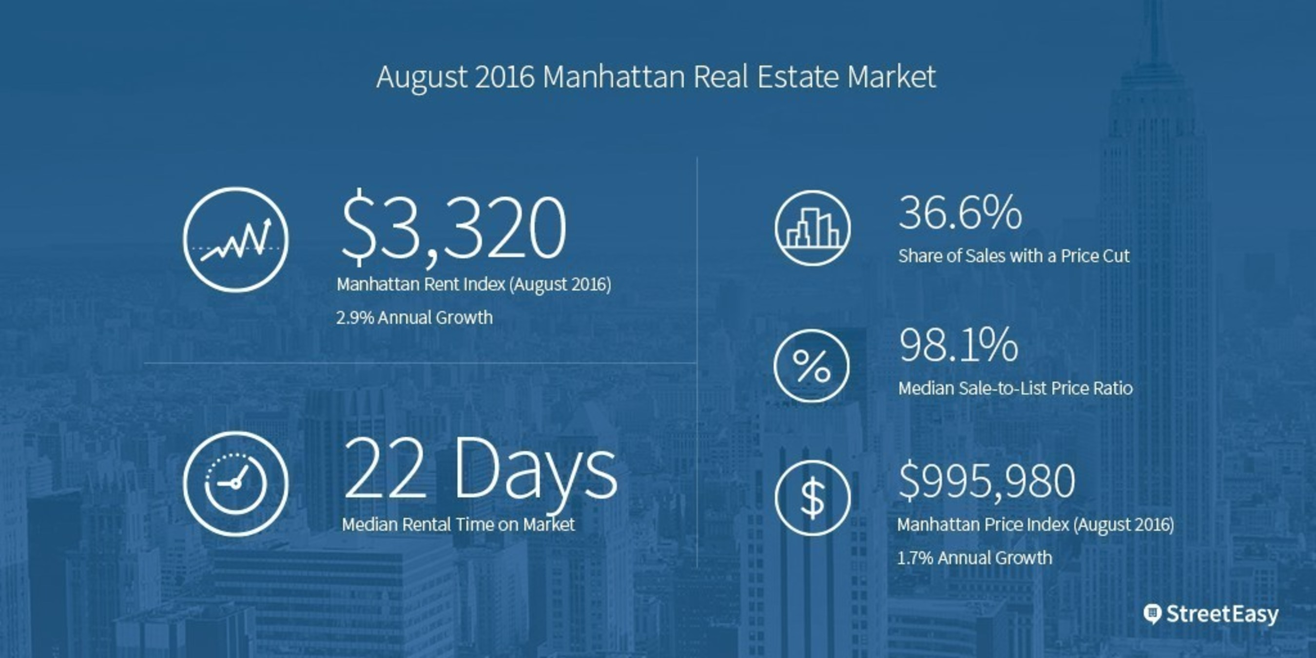 Manhattan and Brooklyn Rents Increase at Half Their 2015 Pace