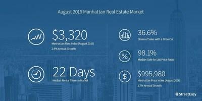 Manhattan market preview