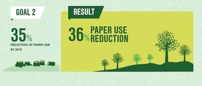 Sustainability Goal 2