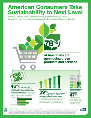 American Consumers Take Sustainability to Next Level