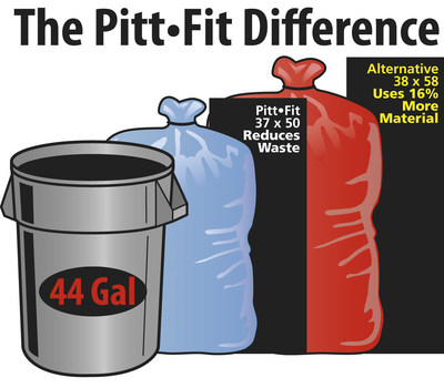 Using a 37''x 50'' Pitt Fit can liner in a 44-gallon round trash receptacle saves approximately 16 percent of raw material, as compared to a 38'' x 58'' can liner.